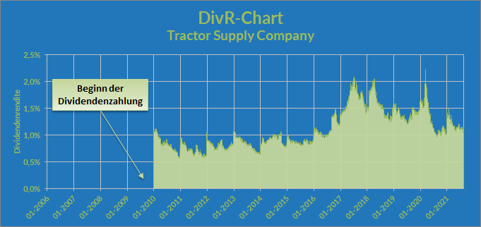 DivR-Chart - Tractor Supply Company, Stand 27.08.2021