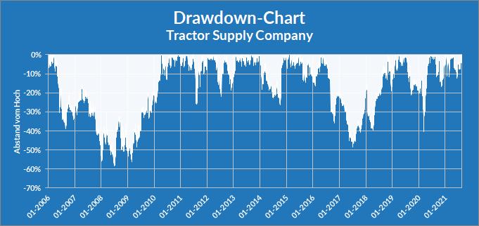 Drawdown-Chart zur Aktie der Tractor Supply Company, Stand: 27.08.2021