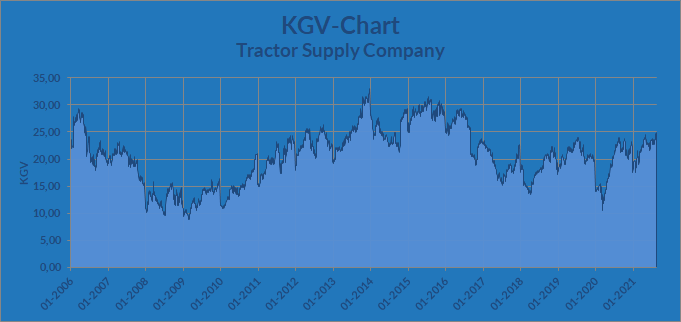 KGV-Chart - Tractor Supply Company, Stand 27.08.2021