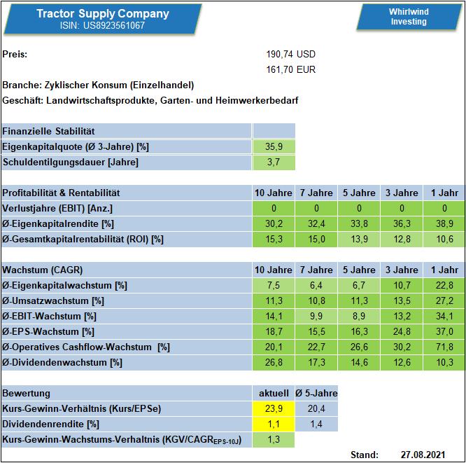 Kennzahlenübersicht zur Tractor Supply Company über verschiedene Zeiträume, Stand 27.08.2021 - Whirlwind-Investing