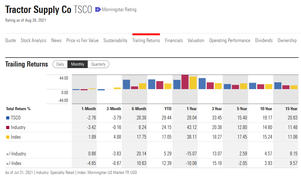 Tractor Supply Company - Trailing Returns, Stand 31.07.2021, Quelle: Morningstar.com