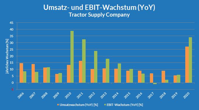 Jährliches Umsatz- und EBIT-Wachstum der Tractor Supply Company seit 2006
