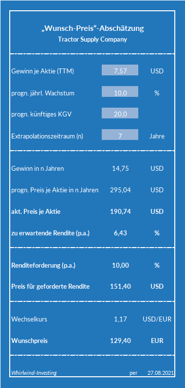 Wunsch-Preis-Abschätzung zur TSCO-Aktie - Whirlwind-Investing
