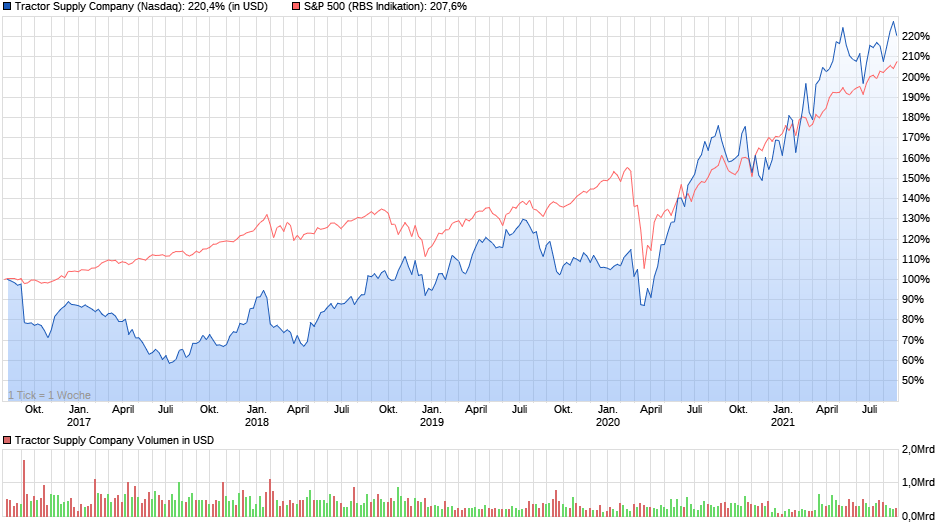 Chartvergleich - TSCO verglichen mit dem S&P 500, Stand 27.08.2021, Quelle: ariva.de