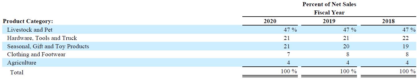 Prozentualer Anteil der Hauptproduktgruppen der Tractor Supply Company am Nettoumsatz de